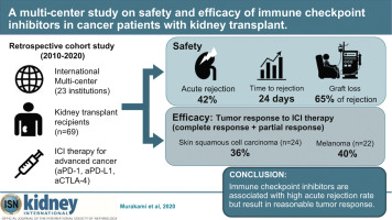 A Multi-center Study On Safety And Efficacy Of Immune Checkpoint Inhibitors In Cancer Patients With Kidney Transplant