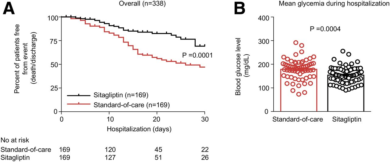 Sitagliptin Treatment At The Time Of Hospitalization Was Associated With Reduced Mortality In Patients With Type 2 Diabetes And COVID-19: A Multicenter, Case-Control, Retrospective, Observational Study